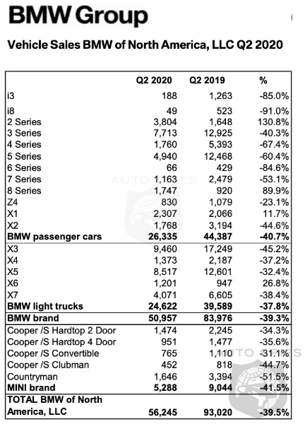 BMW Sales Crater 39.3% In Second Quarter Of 2020
