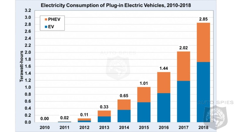 PHEV And Pure EV Consume 2.85 TeraWatt Hours From The Power Grid In 2018