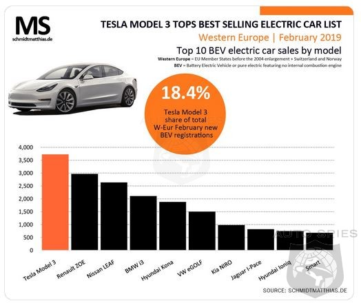 Tesla Model 3 Wrap Up February By Becoming Best Selling EV In Europe