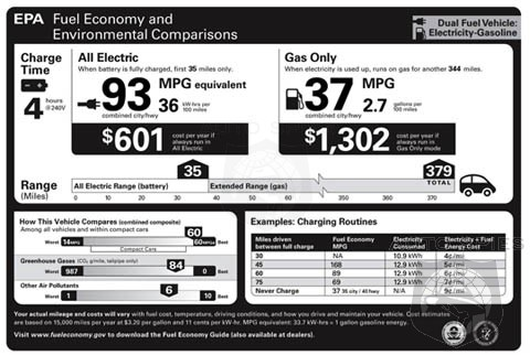 Consumer Reports Blasting Turbo Mileage Claims - When Are They Going To Figure Out EPA Estimates Are Junk?
