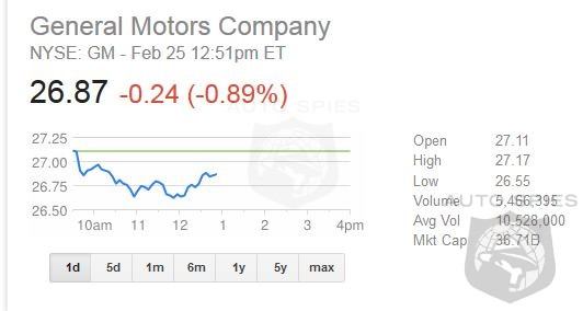 Treasury Begins Selling GM Shares On Open Market - Final Exit By March 2014