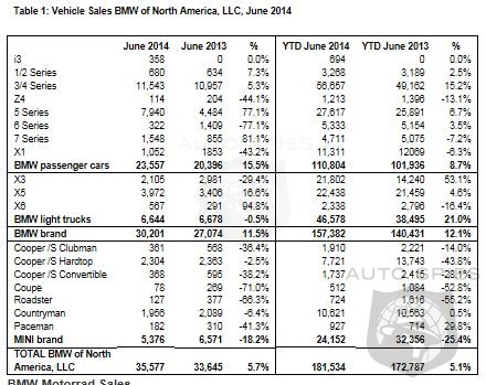 BMW Sales Jump 11.5% In June - Mini Drags Down The Boat With An 18.2% Decrease In Monthly Sales