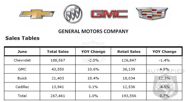 Recalls Having An Affect? GM Sales Stagnate In June, Up Just 1% For Month