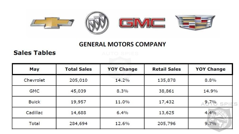 GM Customers Apparently Could Care Less About Safety Recalls - Sales Jump 12.6% In May