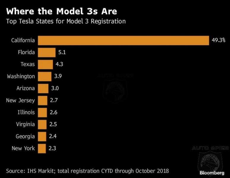 What States Are Scooping Up The Tesla Model 3?