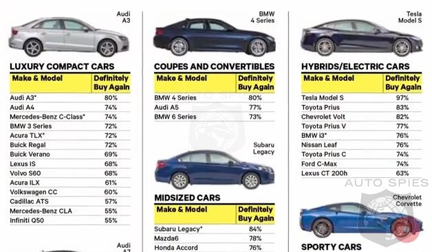 Consumer Reports Flags 7 Most Hated Cars By Buyers Did They Forget