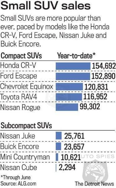 Small SUV Sales Are On Fire - But Why Did It Take So Long To Catch On?