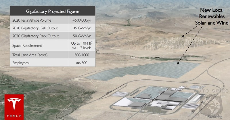 States Line Up To Host Tesla Giga Battery Factory