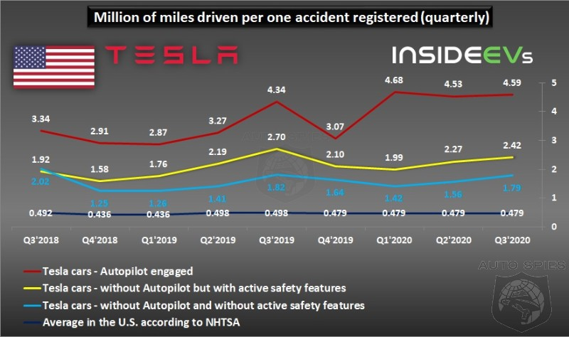 Tesla Quarterly Safety Report Reveals Autopilot Accidents On An Uptick
