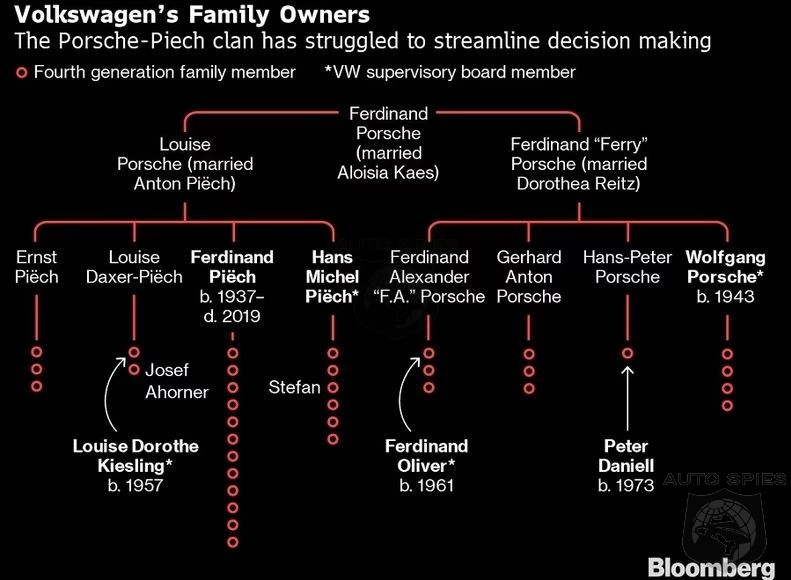 Piech's Death Spotlights The Elite's Control Of The Volkswagen Empire