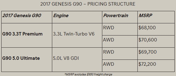 Pricing For The All New Genesis G90 Gets Exposed Is This Enough To Entice You