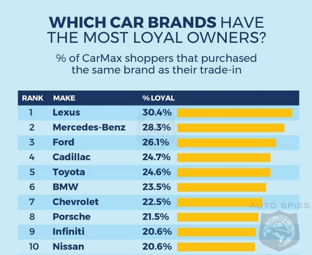 WHICH Automaker Has Earned YOUR Loyalty WHY