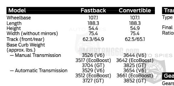 LEAKED! The Great Weight Debate Is OVER! OFFICIAL 2015 Ford Mustang Info Leaked Via Dealer